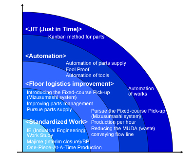 Our efforts on Just in Time System and its direction