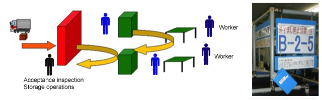 Floor logistic image diagram