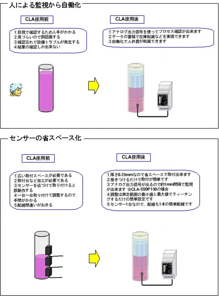 静電容量型液面レベルセンサーご紹介