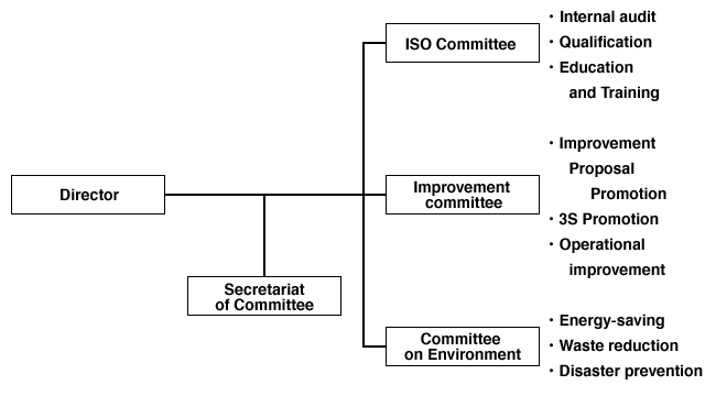 Organization Chart of Committee