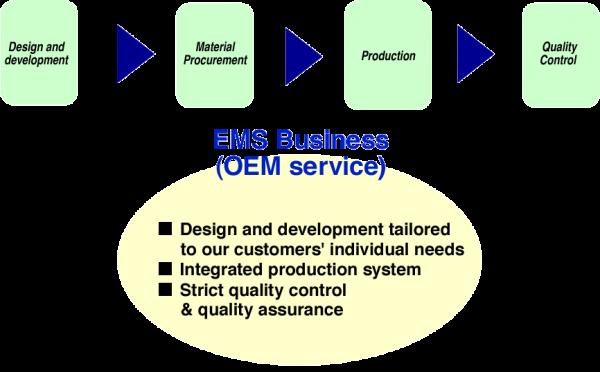 EMS Business