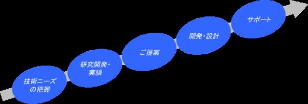 自社製品開発プロセス