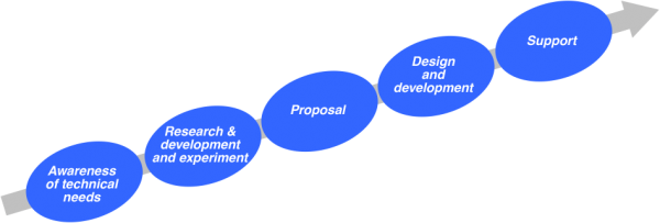 In-house product development process